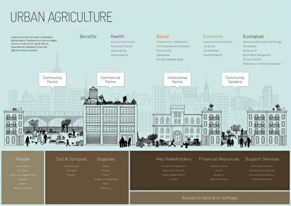 Urban Agriculture in New York City